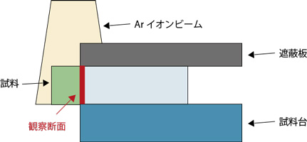 CP加工の原理