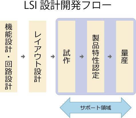 LSI設計開発フロー