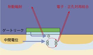 発光現象模式図