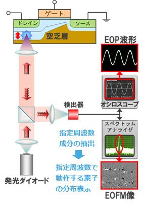 EOP&EOFM原理説明図