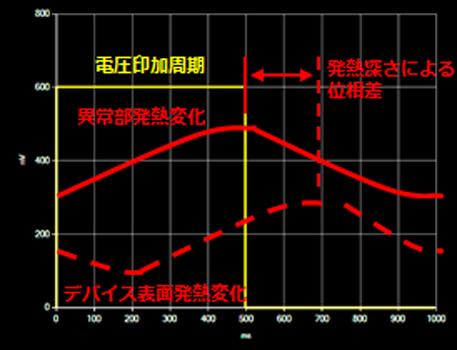 ロックインパルスによる電圧印加電圧/周波数/Dutyを調整