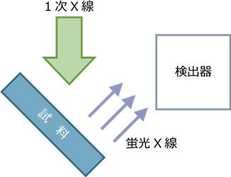 エネルギー分散型蛍光X線原理