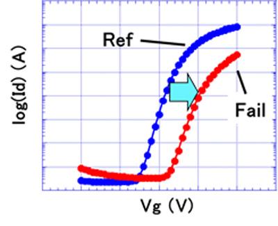 ナノプローバ解析結果事例