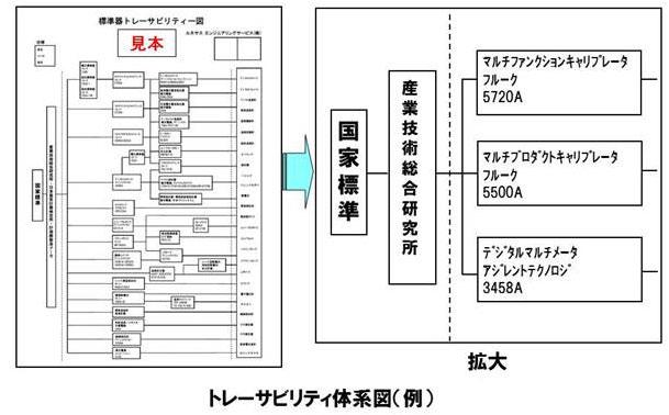 トレーサビリティ体系図(例)