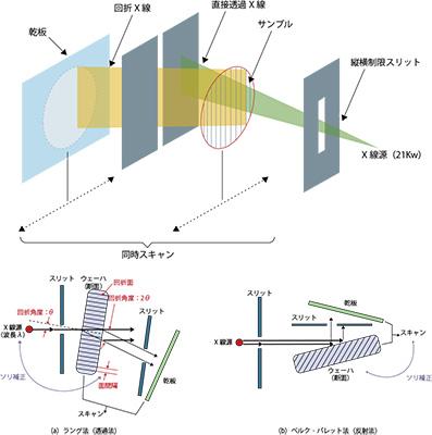 XRT装置及び透過、反射法の概要
