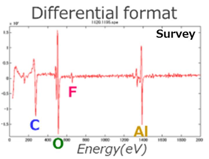 AES分析(Survey)事例 AES分析(Depth)事例