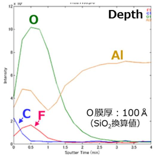 AES分析(Depth)事例