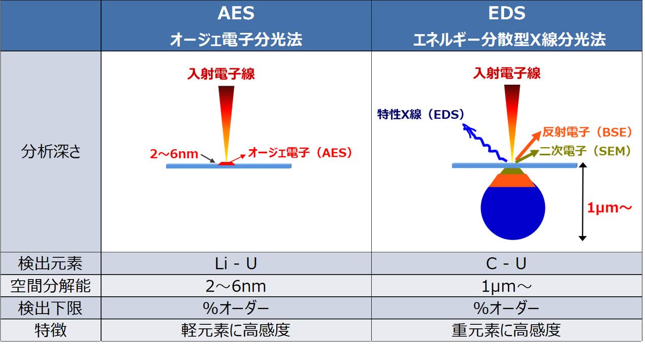 AESとEDSの比較