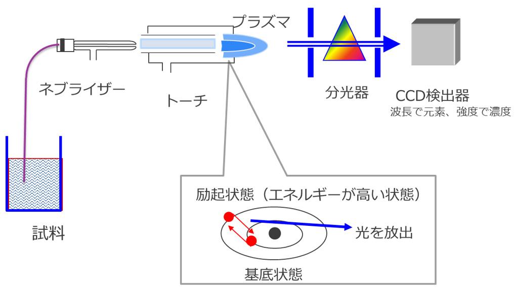ICP-OES原理