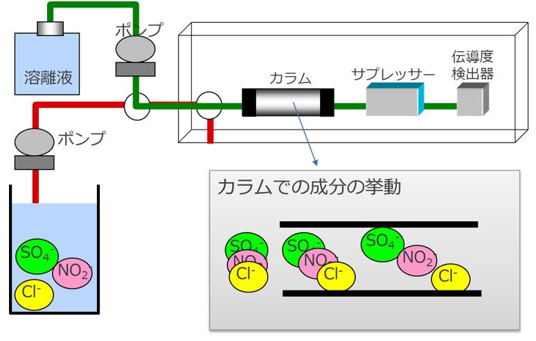 イオンクロマト原理