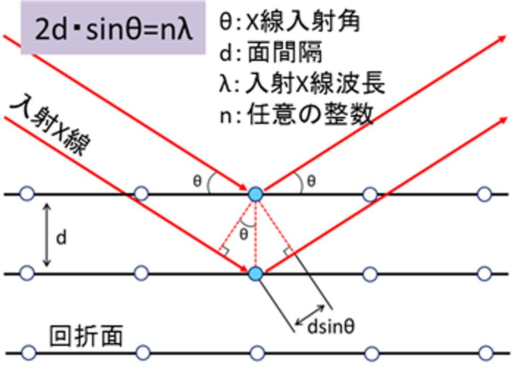 結晶の回析条件
